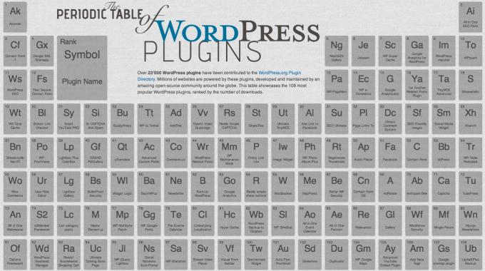 WordPress Plugins / Разширения за сайта